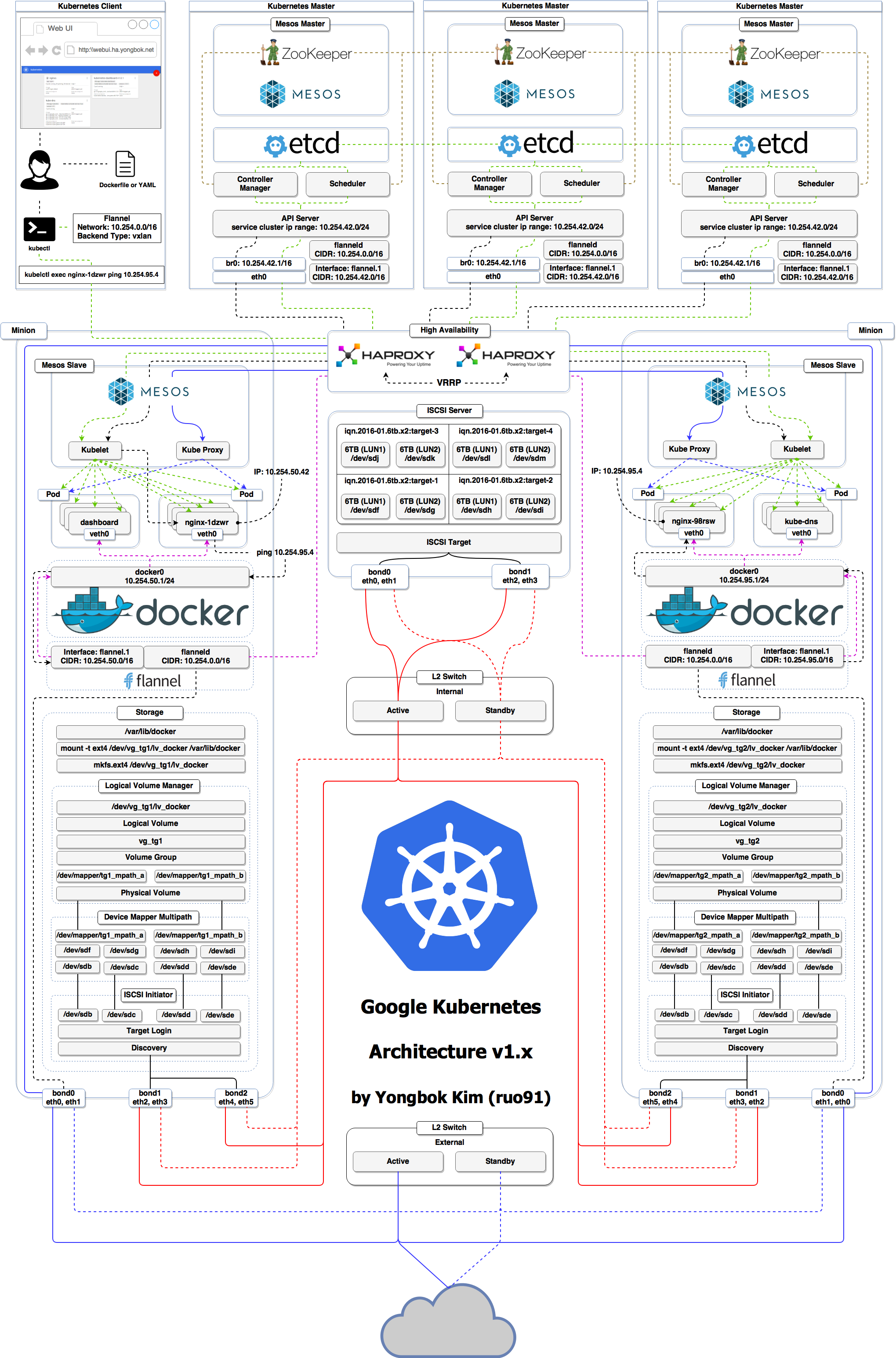 Kubernetes is an open source container management platform designed to run enterpriseclass cloudenabled and webscalable IT workloads It is built upon