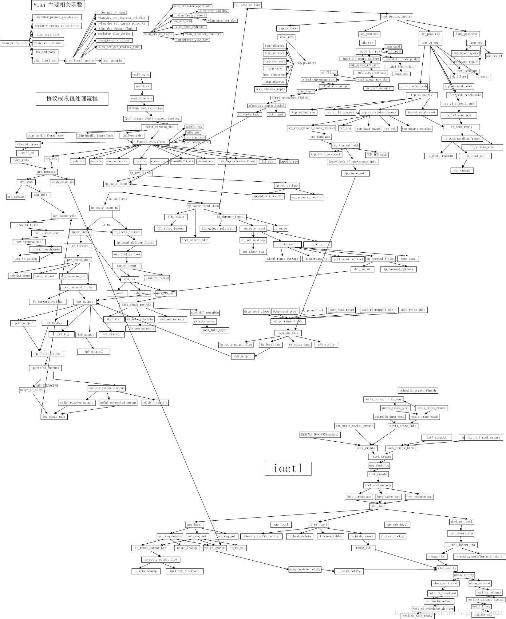 Network subsystem in Linux